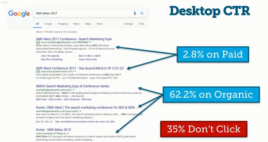 Desktop Google CTR