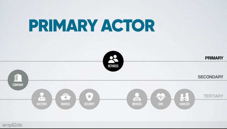 Definování aktérů