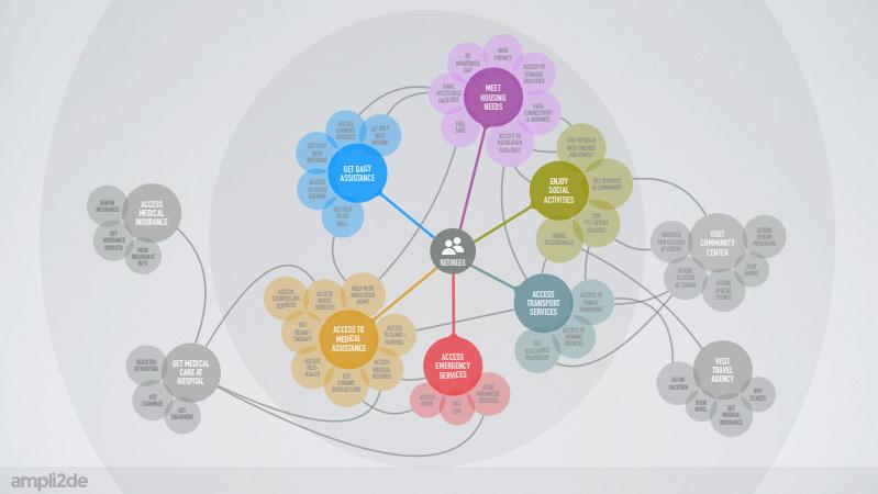 Ekosystem mapping