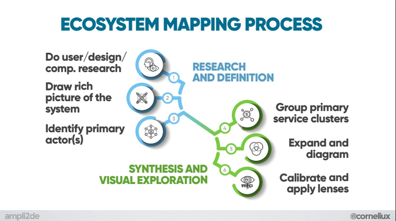 Ecosystem mapping proces