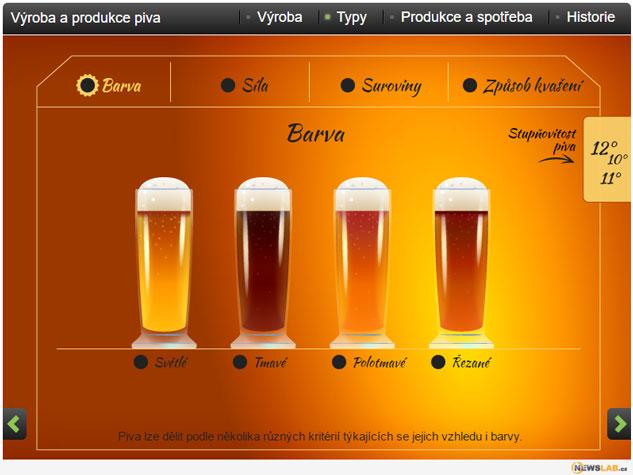 infografika Výroba piva
