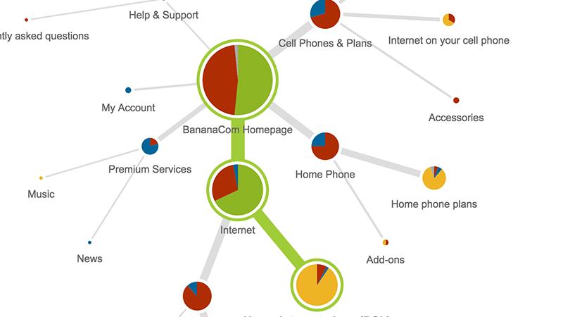 Nástroj Treejack pro testování struktury navigace (https://www.optimalworkshop.com)